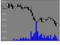 7561ハークスレイの株価チャート