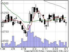 7564ワークマンの株価チャート