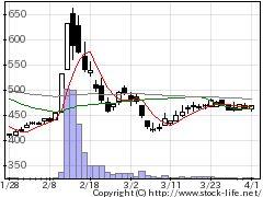 7567栄電子の株式チャート