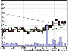 7571ヤマノHDの株価チャート