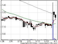 7578ニチリョクの株式チャート