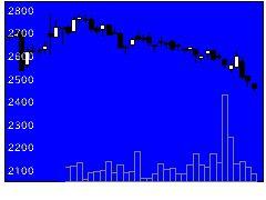 7581サイゼリヤの株式チャート