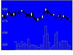 7593VTホールディングスの株式チャート