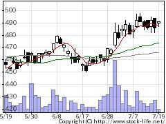 7593VTホールディングスの株価チャート