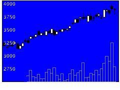 7595アルゴグラフの株価チャート