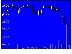 7596魚力の株価チャート