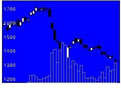 7600日本MDMの株式チャート