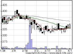 7603マックハウスの株式チャート