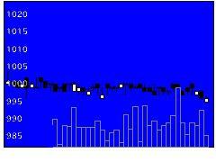7604梅の花の株式チャート