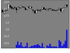 7605フジコーポの株価チャート
