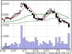 7606Uアローズの株価チャート