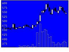 7608エスケイジャパンの株式チャート