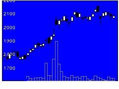 7609ダイトロンの株式チャート