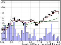 7610テイツーの株価チャート