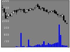 7611ハイデ日高の株式チャート