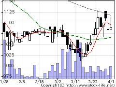 7614オーエムツーの株価チャート