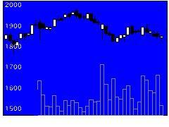 7616コロワイドの株価チャート