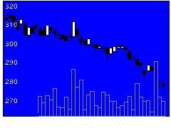 7618PCデポの株価チャート