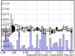 7621うかいの株価チャート