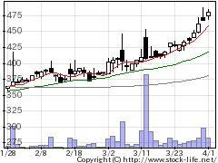 7623サンオータスの株式チャート
