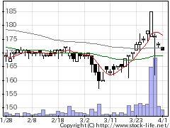 7624NaITOの株価チャート