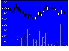 7625Gダイニングの株価チャート