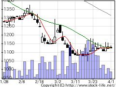7636ハンズマンの株式チャート