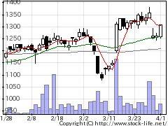 7638NEWARTの株価チャート