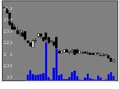 7640トップカルチの株価チャート