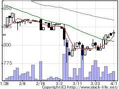 7643ダイイチの株価チャート