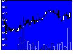 7646PLANTの株式チャート