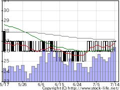 7647音通の株価チャート