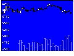 7649スギHDの株価チャート