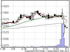 7678あさくまの株式チャート