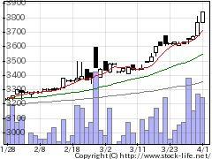 7682浜木綿の株価チャート