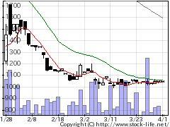 7692Eインフィニの株価チャート