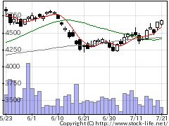 7701島津製作所の株価チャート