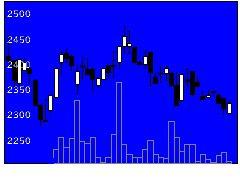 7705ジーエルの株価チャート