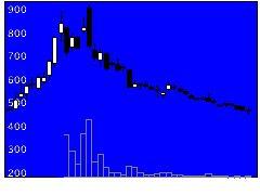 7707PSSの株価チャート
