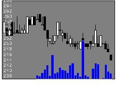 7709クボテックの株式チャート