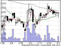 7711助川電気の株価チャート