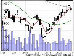 7713シグマ光機の株式チャート