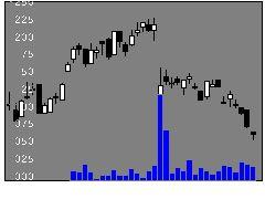 7715長野計器の株式チャート