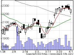 7716ナカニシの株価チャート