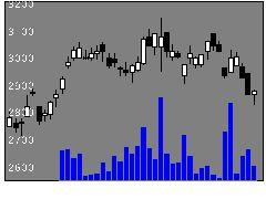 7717Vテクの株式チャート