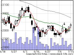 7717Vテクの株価チャート