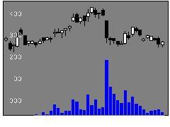 7721東京計器の株価チャート