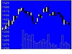 7723愛時計の株価チャート