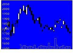 7725インターアクの株式チャート