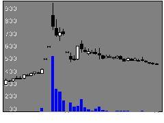 7727オーバルの株価チャート